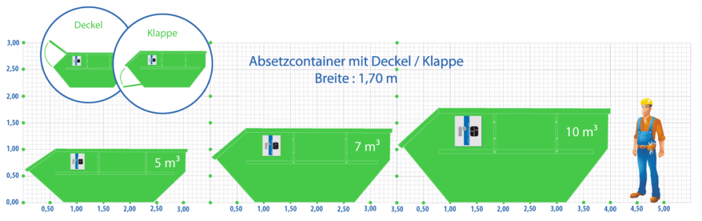 Absetzcontainer in verschiedenen Größen mieten Volumenvergleich und Maße